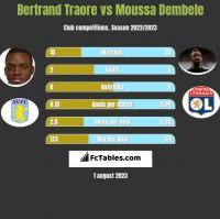 Bertrand Traore vs Moussa Dembele h2h player stats