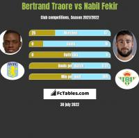 Bertrand Traore vs Nabil Fekir h2h player stats