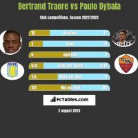 Bertrand Traore vs Paulo Dybala h2h player stats