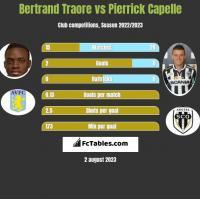 Bertrand Traore vs Pierrick Capelle h2h player stats
