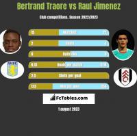 Bertrand Traore vs Raul Jimenez h2h player stats