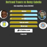Bertrand Traore vs Remy Cabella h2h player stats