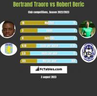 Bertrand Traore vs Robert Beric h2h player stats