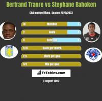 Bertrand Traore vs Stephane Bahoken h2h player stats