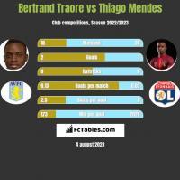 Bertrand Traore vs Thiago Mendes h2h player stats