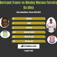 Bertrand Traore vs Wesley Moraes Ferreira Da Silva h2h player stats