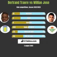 Bertrand Traore vs Willian Jose h2h player stats