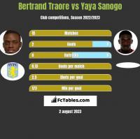 Bertrand Traore vs Yaya Sanogo h2h player stats