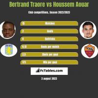 Bertrand Traore vs Houssem Aouar h2h player stats