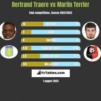 Bertrand Traore vs Martin Terrier h2h player stats