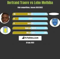 Bertrand Traore vs Lebo Mothiba h2h player stats