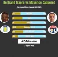 Bertrand Traore vs Maxence Caqueret h2h player stats