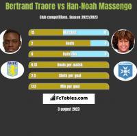 Bertrand Traore vs Han-Noah Massengo h2h player stats