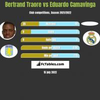 Bertrand Traore vs Eduardo Camavinga h2h player stats