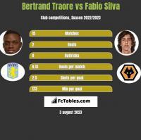 Bertrand Traore vs Fabio Silva h2h player stats