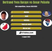 Bertrand Yves Baraye vs Cesar Peixoto h2h player stats