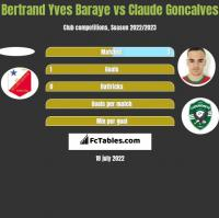Bertrand Yves Baraye vs Claude Goncalves h2h player stats