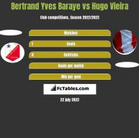 Bertrand Yves Baraye vs Hugo Vieira h2h player stats