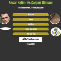Besar Halimi vs Casper Nielsen h2h player stats