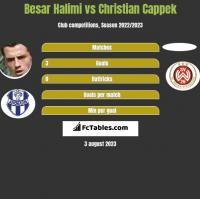 Besar Halimi vs Christian Cappek h2h player stats