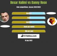 Besar Halimi vs Danny Rose h2h player stats