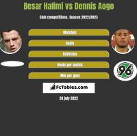 Besar Halimi vs Dennis Aogo h2h player stats