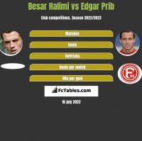 Besar Halimi vs Edgar Prib h2h player stats