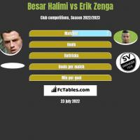 Besar Halimi vs Erik Zenga h2h player stats