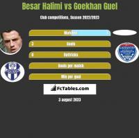 Besar Halimi vs Goekhan Guel h2h player stats