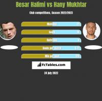Besar Halimi vs Hany Mukhtar h2h player stats