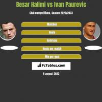 Besar Halimi vs Ivan Paurevic h2h player stats