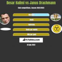 Besar Halimi vs Janus Drachmann h2h player stats