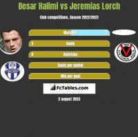 Besar Halimi vs Jeremias Lorch h2h player stats