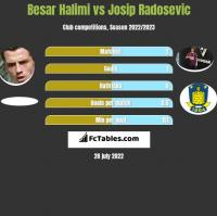 Besar Halimi vs Josip Radosevic h2h player stats