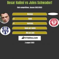 Besar Halimi vs Jules Schwadorf h2h player stats