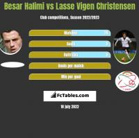Besar Halimi vs Lasse Vigen Christensen h2h player stats