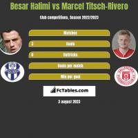 Besar Halimi vs Marcel Titsch-Rivero h2h player stats