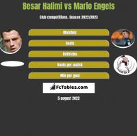 Besar Halimi vs Mario Engels h2h player stats