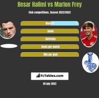 Besar Halimi vs Marlon Frey h2h player stats