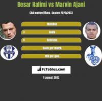 Besar Halimi vs Marvin Ajani h2h player stats