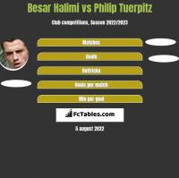 Besar Halimi vs Philip Tuerpitz h2h player stats