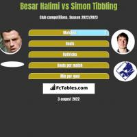 Besar Halimi vs Simon Tibbling h2h player stats