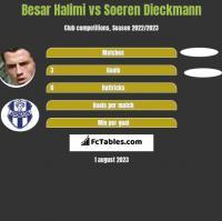 Besar Halimi vs Soeren Dieckmann h2h player stats