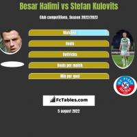 Besar Halimi vs Stefan Kulovits h2h player stats