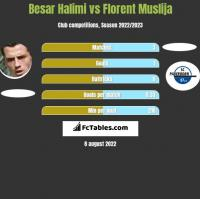 Besar Halimi vs Florent Muslija h2h player stats