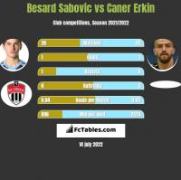 Besard Sabovic vs Caner Erkin h2h player stats