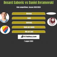 Besard Sabovic vs Daniel Avramovski h2h player stats
