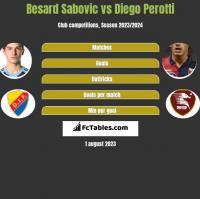 Besard Sabovic vs Diego Perotti h2h player stats