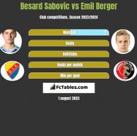 Besard Sabovic vs Emil Berger h2h player stats