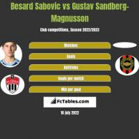 Besard Sabovic vs Gustav Sandberg-Magnusson h2h player stats